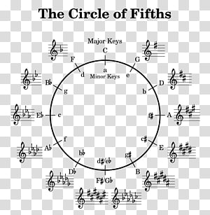 Circle of fifths Music theory Key, circle PNG