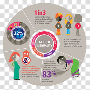 Global Gender Gap Report Gender inequality Gender equality Social inequality, woman PNG clipart