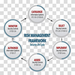 Risk management framework NIST Special Publication 800-37 NIST Special Publication 800-53, Nist Special Publication 80037 PNG clipart