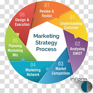 Marketing strategy Marketing plan, Cultural awareness PNG