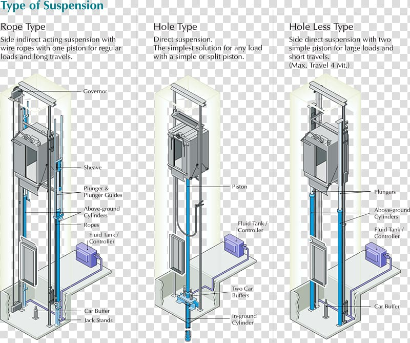 Otis Elevator Company Hydraulics Home lift Lift table ... on