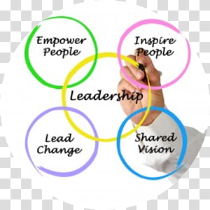 Leadership style Organization Management Are You a Leader, others PNG clipart