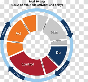 PDCA Continual improvement process Organization Management, cycle PNG clipart