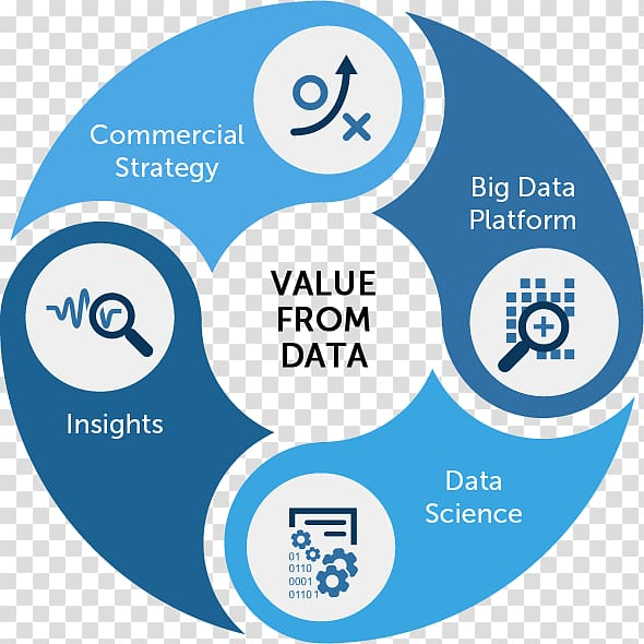 Big data Analytics Data analysis Data science Business, Business PNG clipart