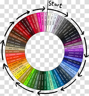 Color wheel Color chart Color theory Complementary colors, mulberry ice cream PNG