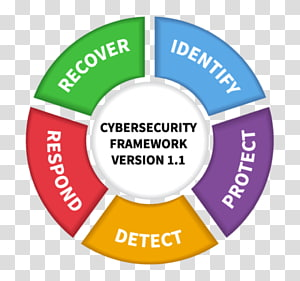 NIST Cybersecurity Framework Computer security Information security National Institute of Standards and Technology, cyber attack PNG clipart