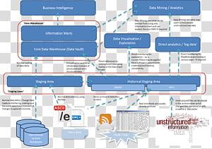 Data warehouse Data lake Big data Data architecture SQL, EDW PNG