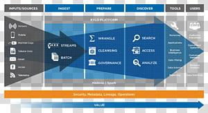 Data lake Computer Software Big data Analytics, Big Data PNG