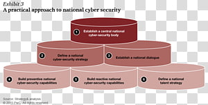 Computer security National Cyber Security Policy 2013 Cyberwarfare National security, strategic cooperation PNG clipart