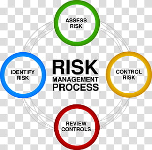 Risk management Risk assessment Business, risk PNG clipart