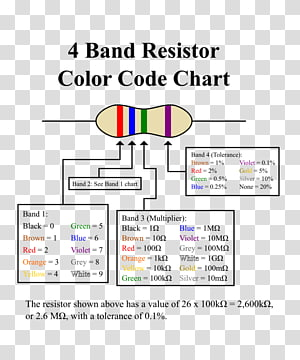 Electronic color code Resistor Electronics Chart Ohm, resistor PNG clipart
