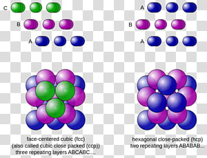 Close-packing of equal spheres Sphere packing Crystal structure Packing problems, Mathematics PNG